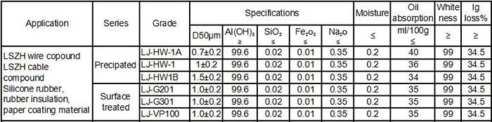 Low Smoke Zero Halogen Grade Aluminium Hydroxide